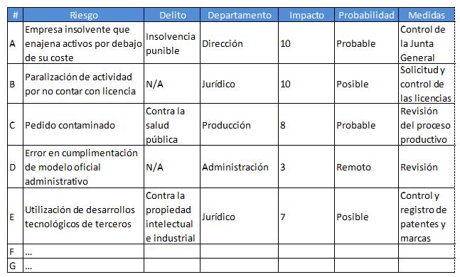 Compliance Tabla de Riesgos
